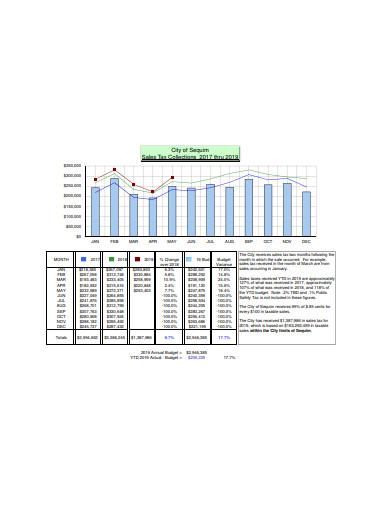 sales tax line chart