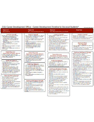 sample officer career timeline