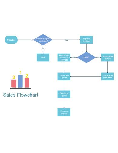 sample sales flowchart