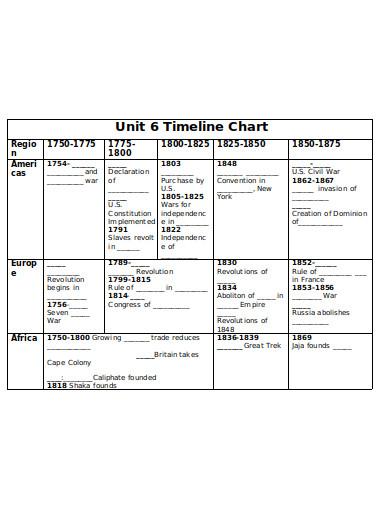 sample timeline chart