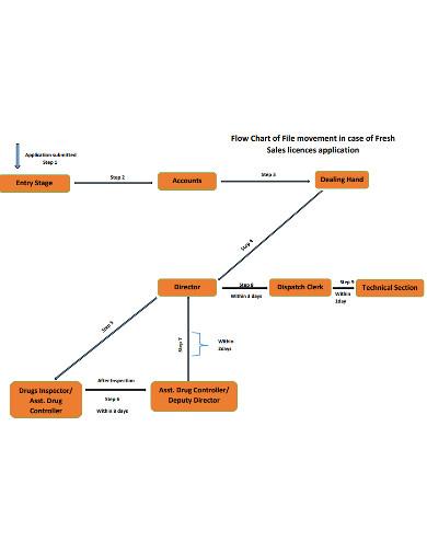 simple sales flowchart