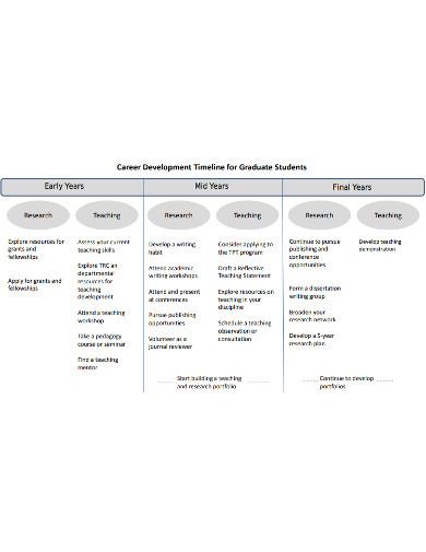 student career timeline