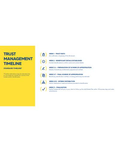 trust management timeline