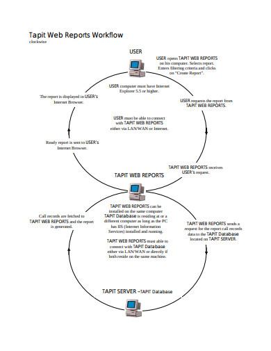 web workflow report