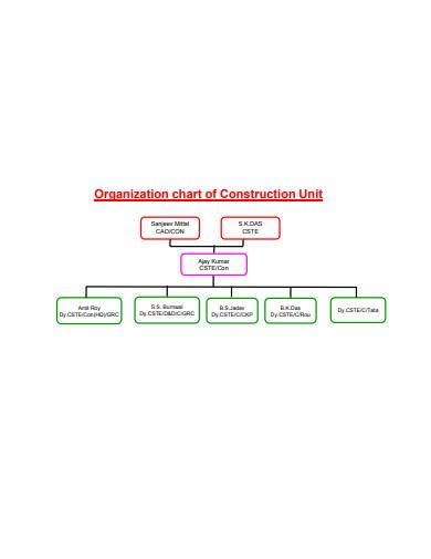 construction organizational chart template