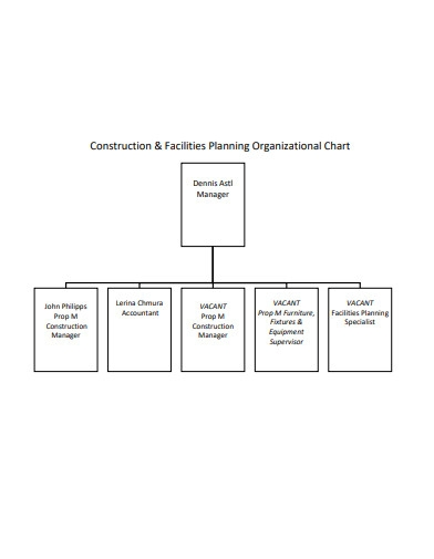 construction planning organizational chart