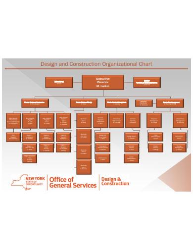 Design and Construction Organizational Chart