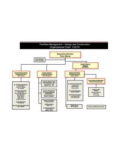 facilities management construction organizational chart