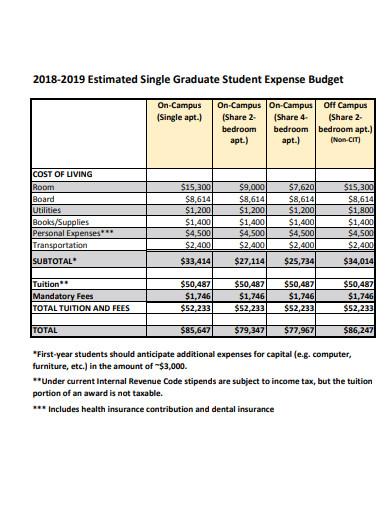 graduate student expense budget