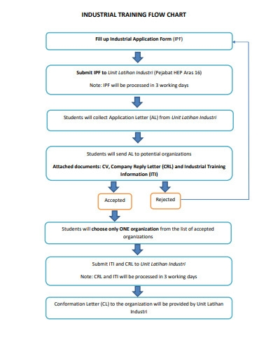 industrial training flow chart example