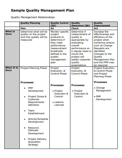 sample quality management plan template