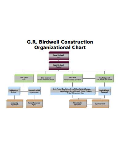 Simple Construction Organizational Chart