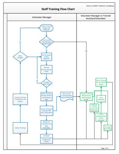 staff training flow chart