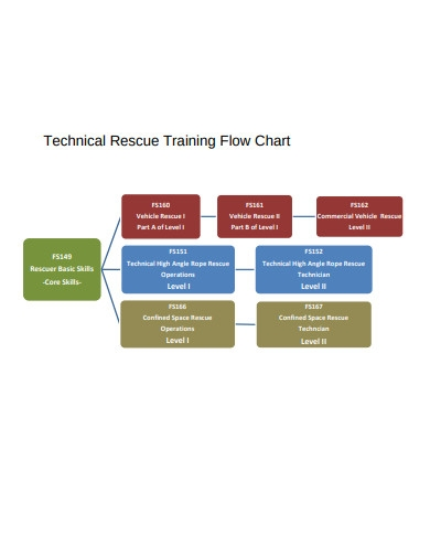 technical training flow chart