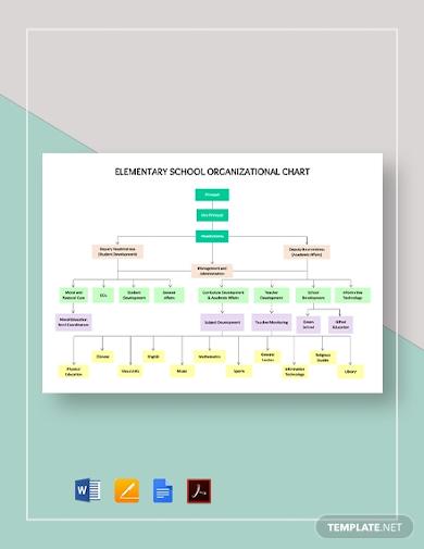 basic school organization chart