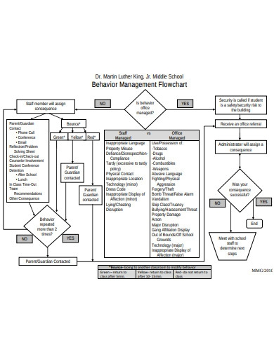 behaviour management flowchart