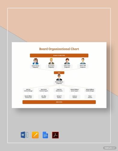 board organizational charts