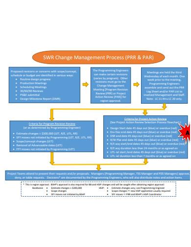 change management process flowchart