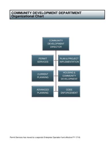 community development department organizational chart