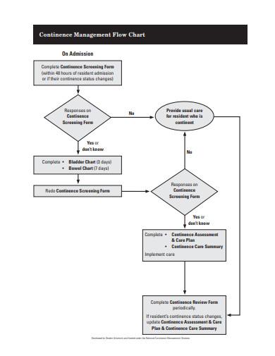 continence management flow chart