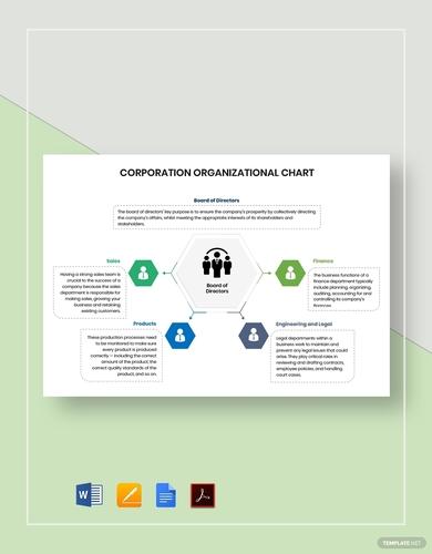 corporation organizational charts