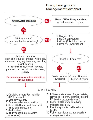 diving emergencies management flow chart