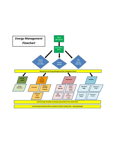 energy management flowchart