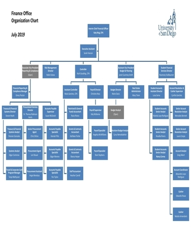 finance office organization chart