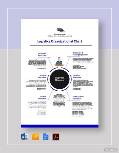 logistics organizational charts