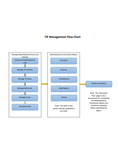 management flow chart example