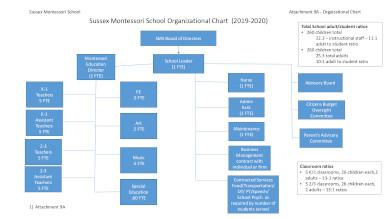 montessori school organizational chart
