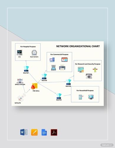 network organizational charts