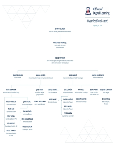 office of digital learning organizational chart