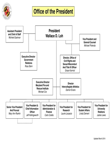 office of the president organizational chart