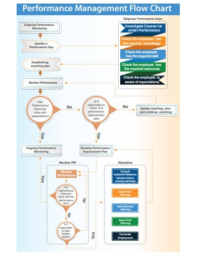 performance management flow chart