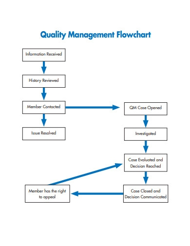 quality management flowchart