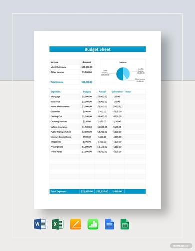 rental budget sheet