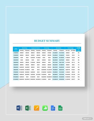 rental budget summary