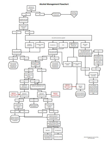 sample management flowchart