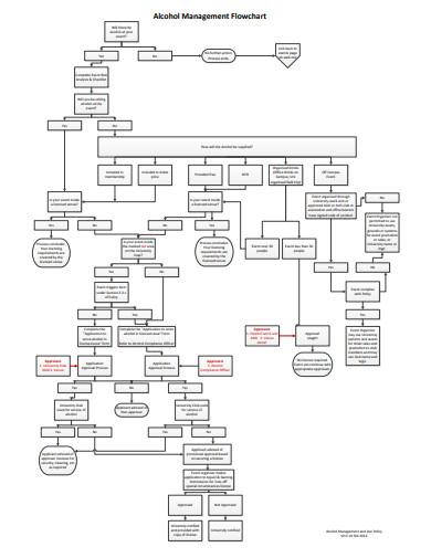 sample management flowchart