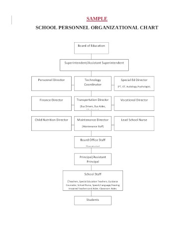 sample school personnel organizational chart