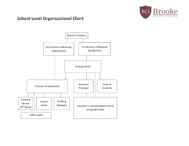 school level organizational chart1