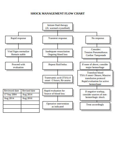 simple management flow chart