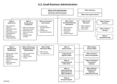 small business administration organizational chart