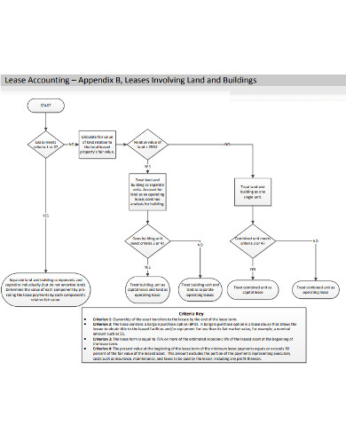 accounting land and building lease example