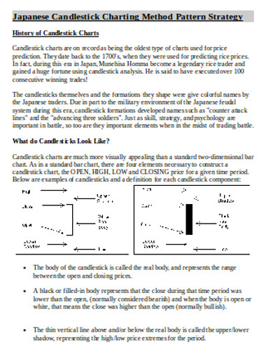 candlestick chart strategy example