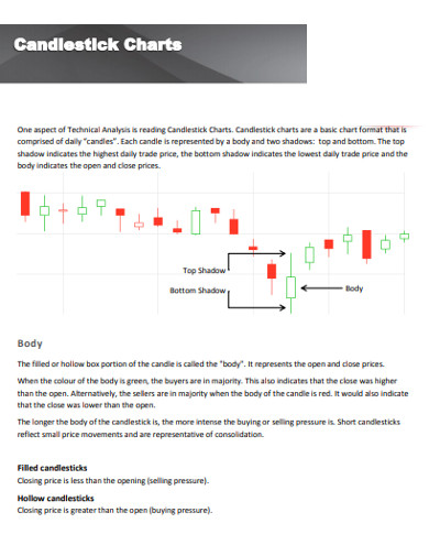simple candlestick charts example