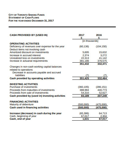 audited sinking funds financial statements