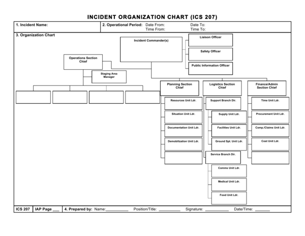 basic incident organizational chart