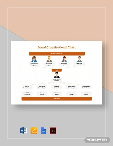 board organizational chart template
